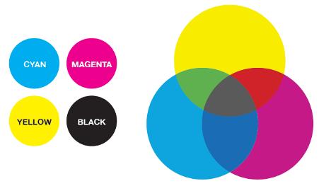 Cyan magenta yellow and black (CMYK) diagram